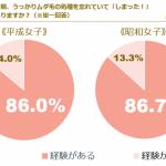 【夏のムダ毛処理忘れ】平成女子・昭和女子ともに8割以上「経験あり」