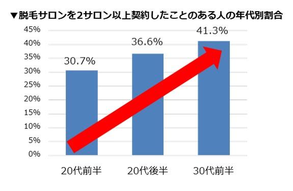 20代後半女子の約4人に1人が全身脱毛に50万円以上投資!